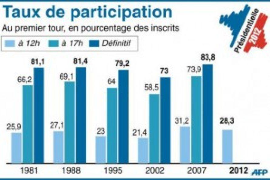 PRÉSIDENTIELLES 2012: Participation élevée à midi, à 28,29%, malgré une baisse par rapport à 2007