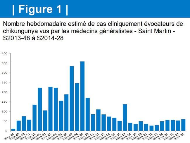 150714-Chikungunya