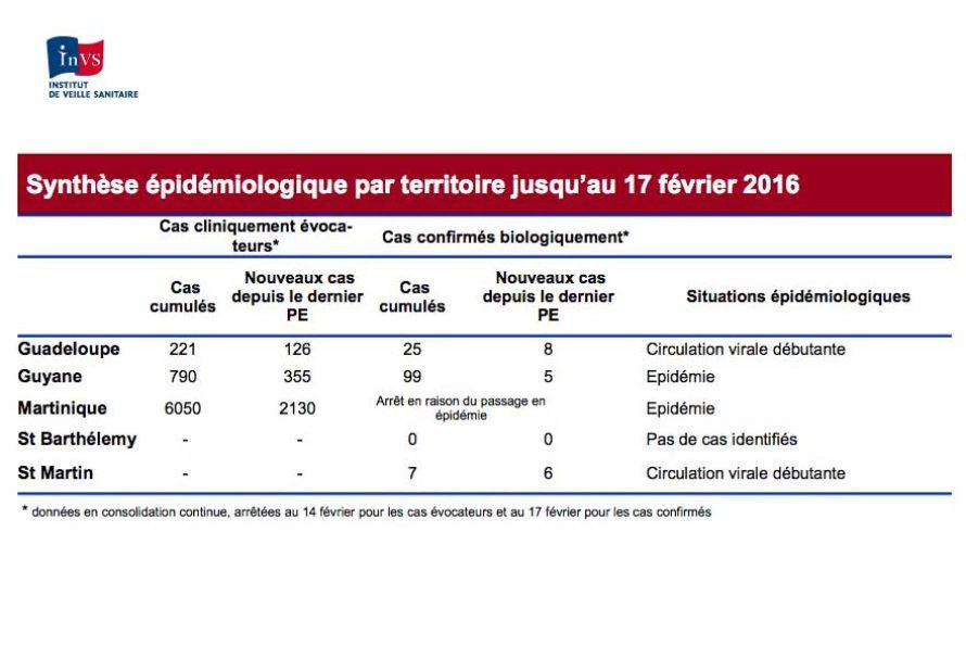 Situation épidémiologique du virus Zika aux Antilles Guyane : Saint-Martin en niveau 2 du Psage, la Martinique en 3