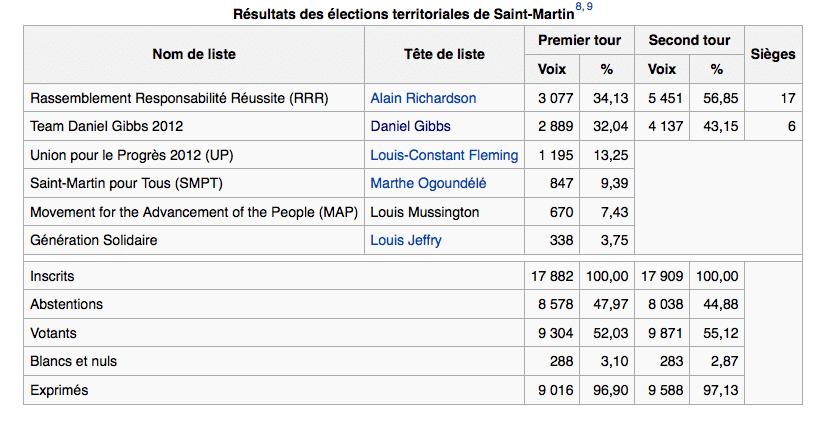 electeurs-sxm
