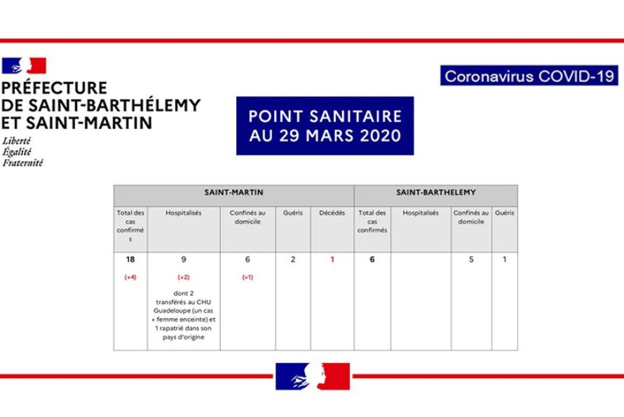 [ Covid-19 ] – Bulletin n°25 Information « coronavirus »  Point de situation au 29 mars 2020